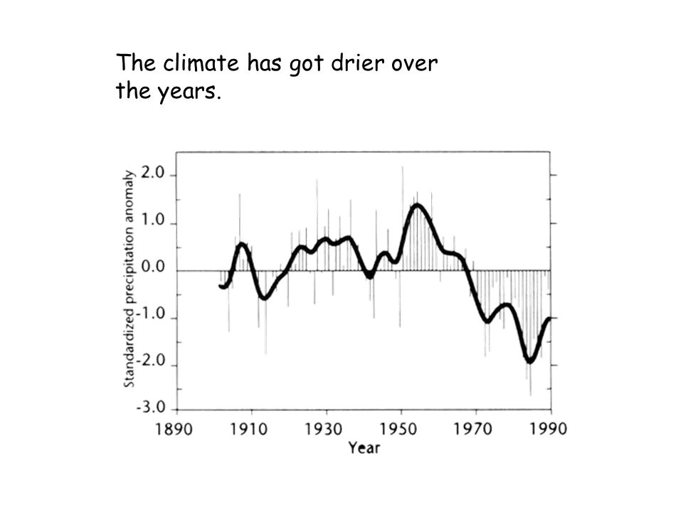 The climate has got drier over the years.