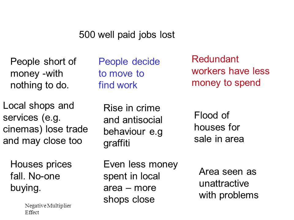 Redundant workers have less money to spend
