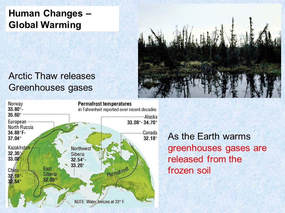 Human Changes – Global Warming