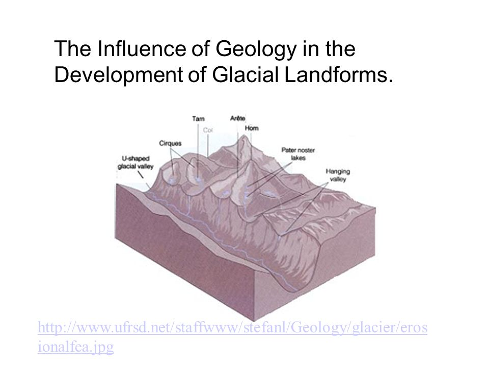 The Influence of Geology in the Development of Glacial Landforms.