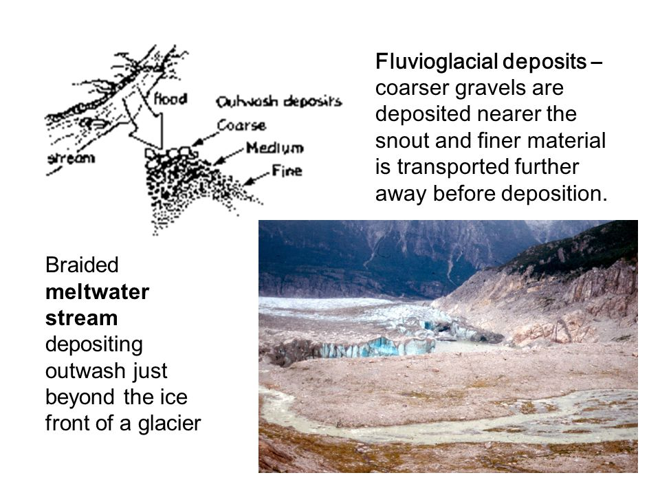 Fluvioglacial deposits – coarser gravels are deposited nearer the snout and finer material is transported further away before deposition.