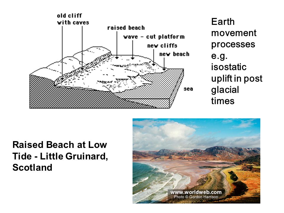 Earth movement processes e.g. isostatic uplift in post glacial times