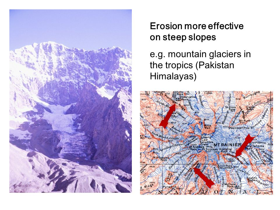 Erosion more effective on steep slopes
