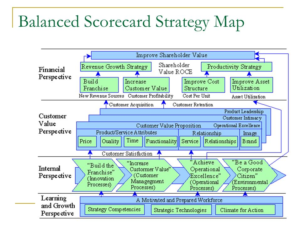 balanced score card week 4 This entry was posted in academic essays, business and tagged bus 475 week 4 individual assignment strategic plan, part iii balanced scorecard.