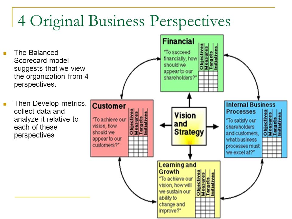 The Balanced Scorecard Approach - ppt video online download