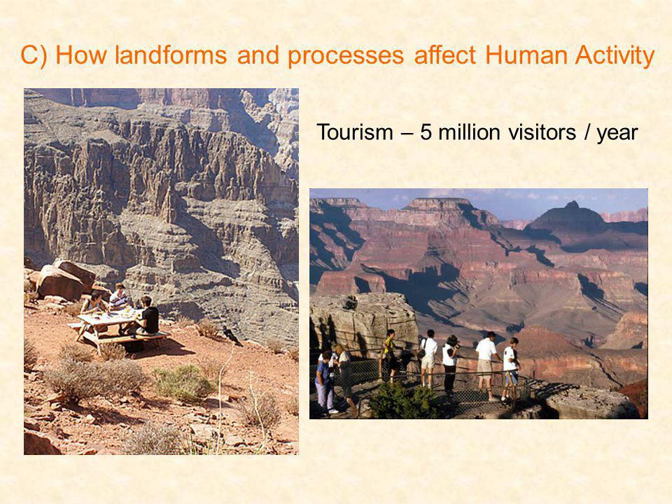 C) How landforms and processes affect Human Activity