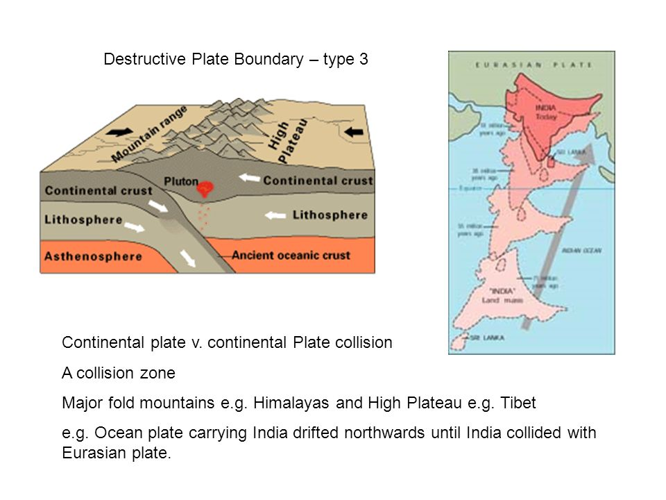 Destructive Plate Boundary – type 3