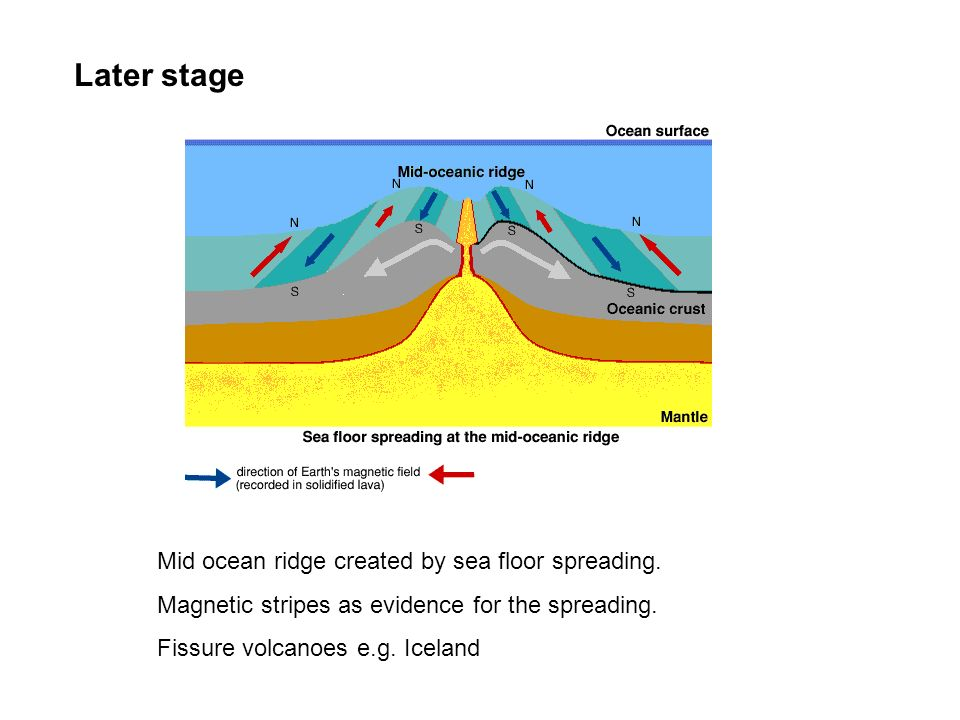 Later stage Mid ocean ridge created by sea floor spreading.