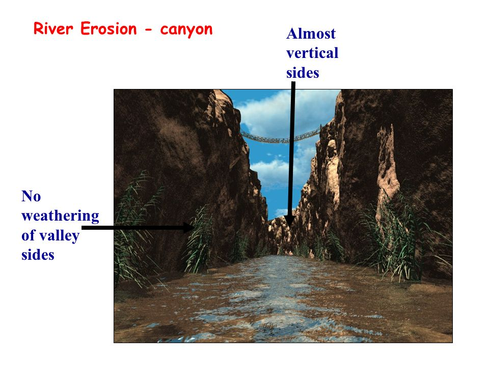 River Erosion - canyon Almost vertical sides No weathering of valley sides