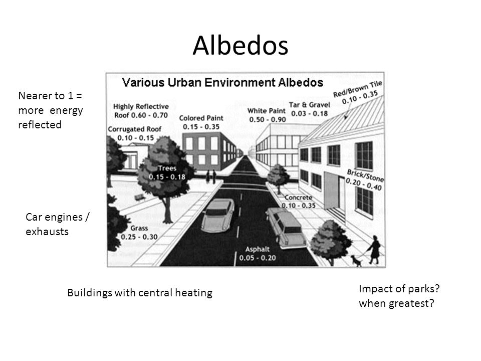 Albedos Nearer to 1 = more energy reflected Car engines / exhausts