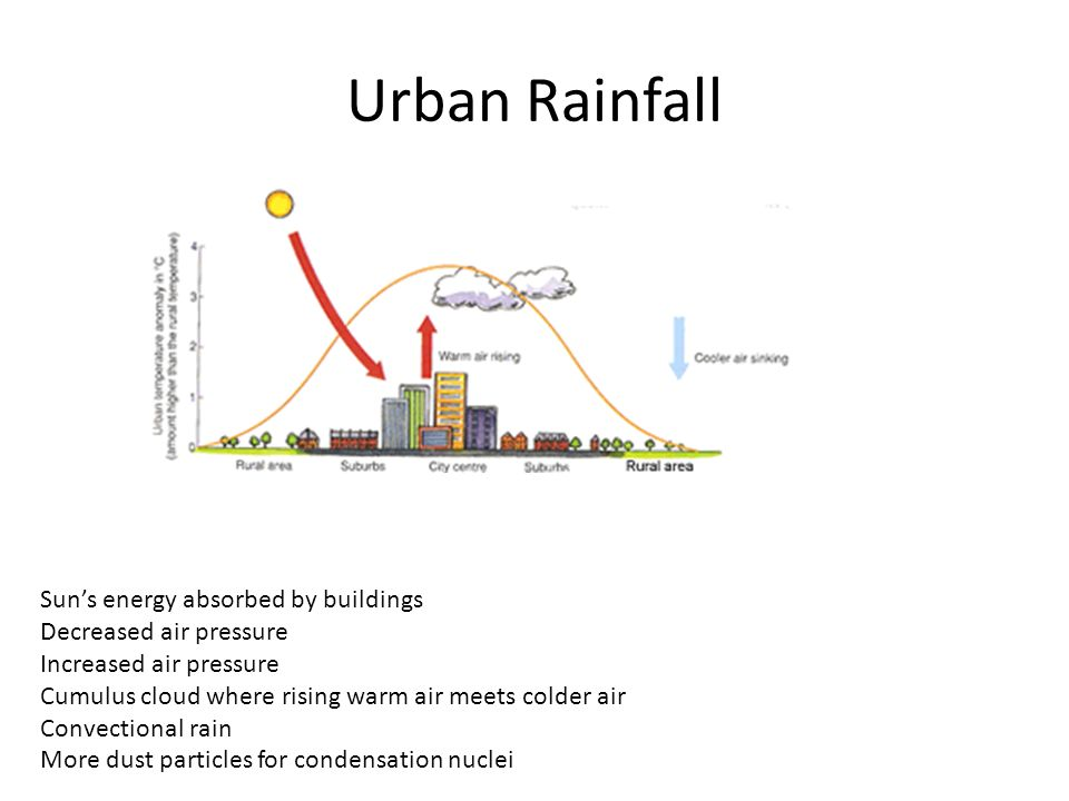 Urban Rainfall Sun's energy absorbed by buildings