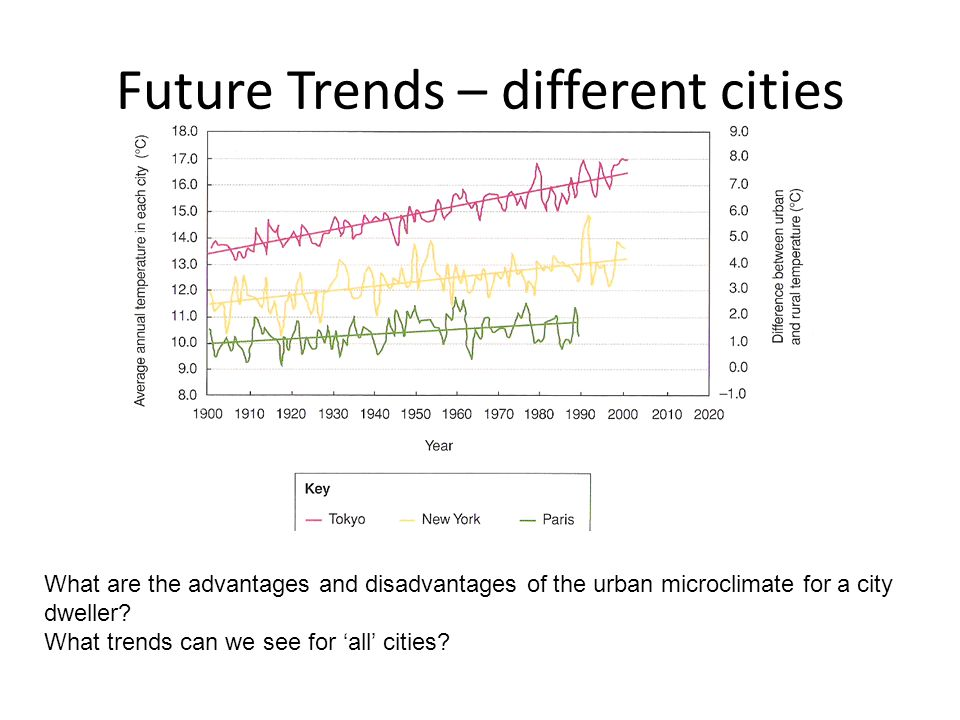 Future Trends – different cities