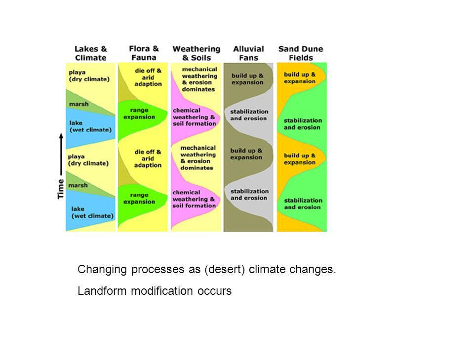 Changing processes as (desert) climate changes.