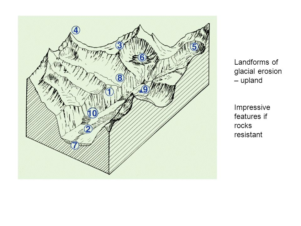 Landforms of glacial erosion – upland