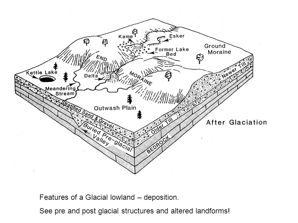 Features of a Glacial lowland – deposition.