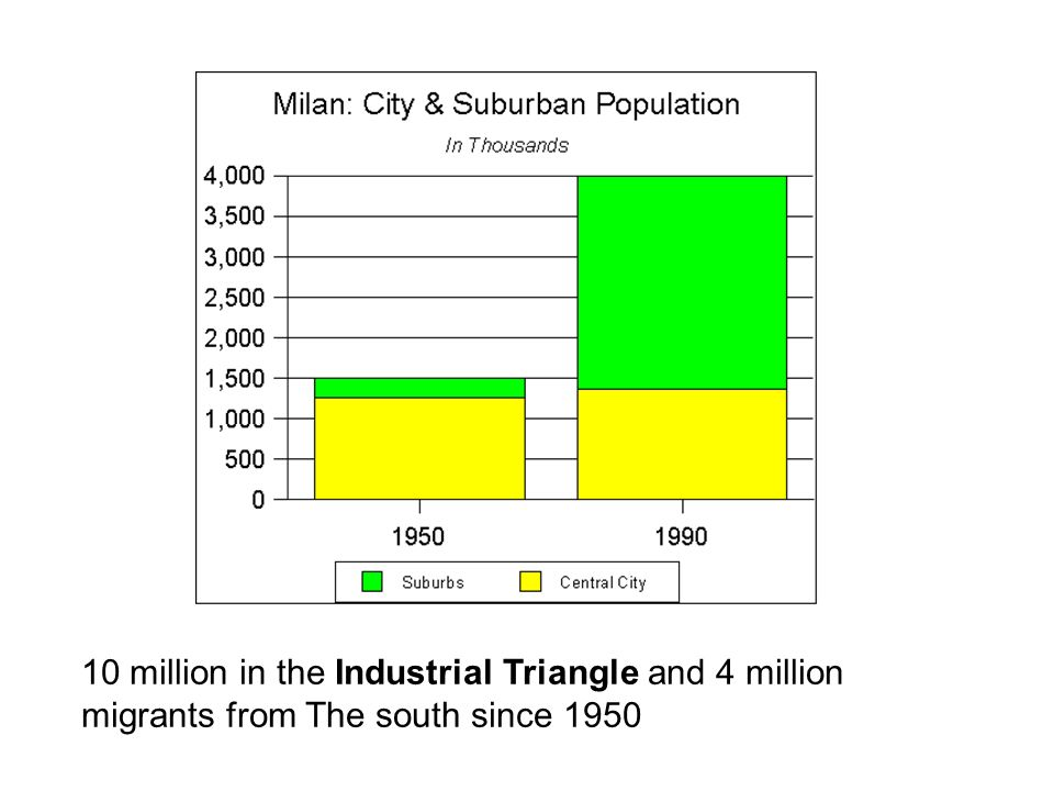 10 million in the Industrial Triangle and 4 million migrants from The south since 1950