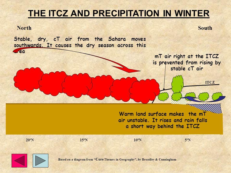 THE ITCZ AND PRECIPITATION IN WINTER