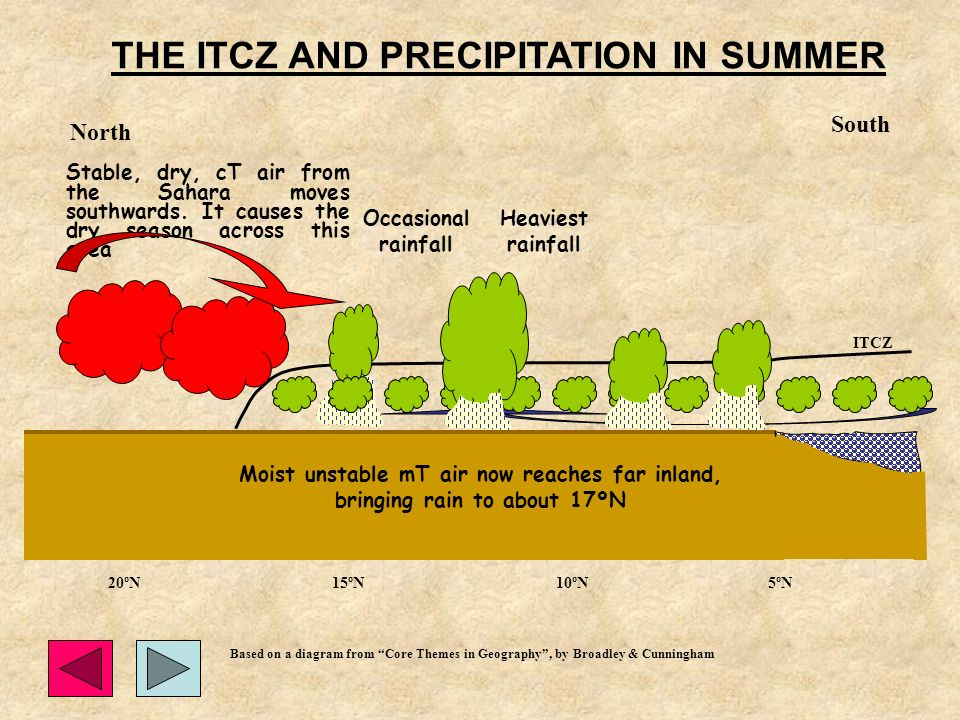 THE ITCZ AND PRECIPITATION IN SUMMER