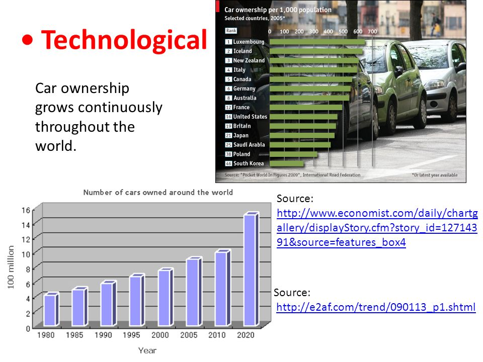 • Technological Car ownership grows continuously throughout the world.