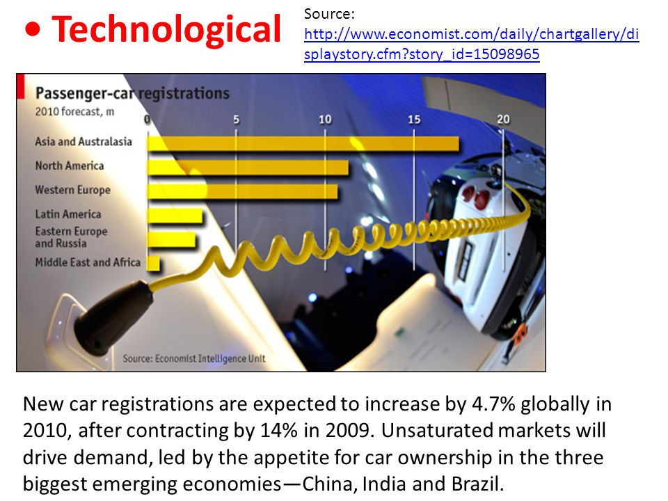 • Technological Source: http://www.economist.com/daily/chartgallery/displaystory.cfm story_id=15098965.