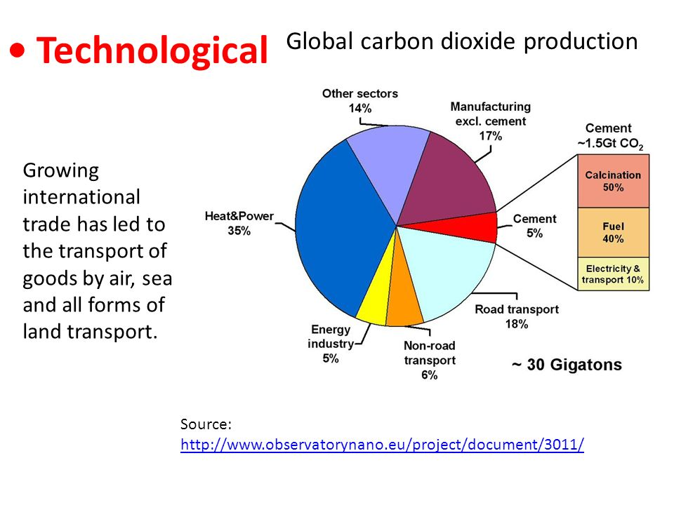 • Technological Global carbon dioxide production