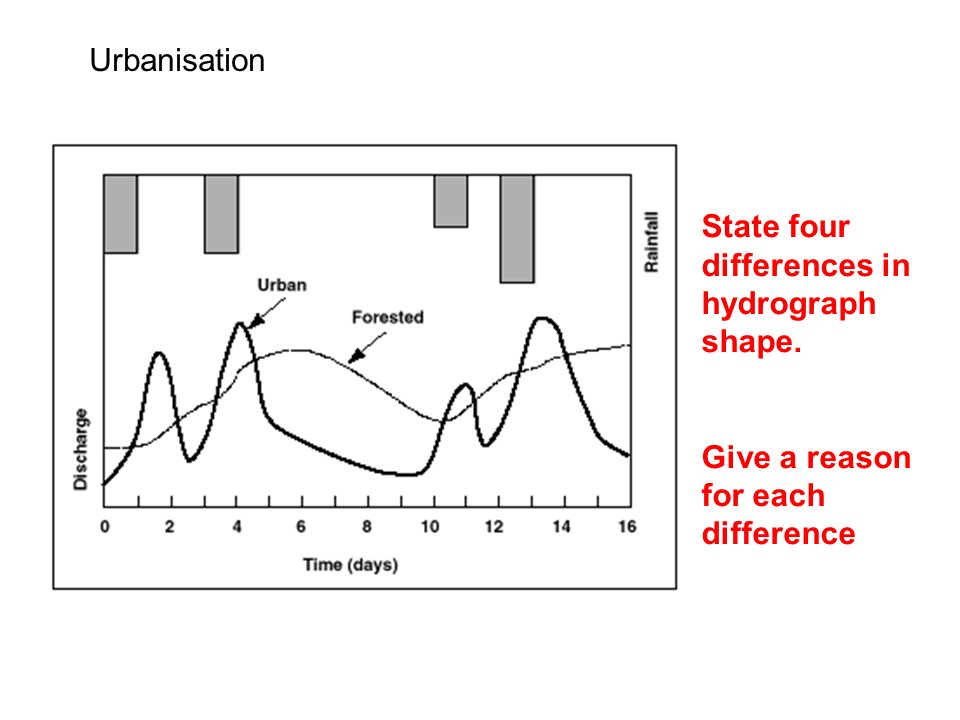 Urbanisation State four differences in hydrograph shape. Give a reason for each difference