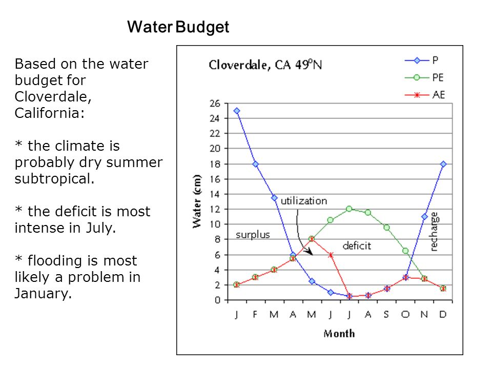 Water Budget Based on the water budget for Cloverdale, California: