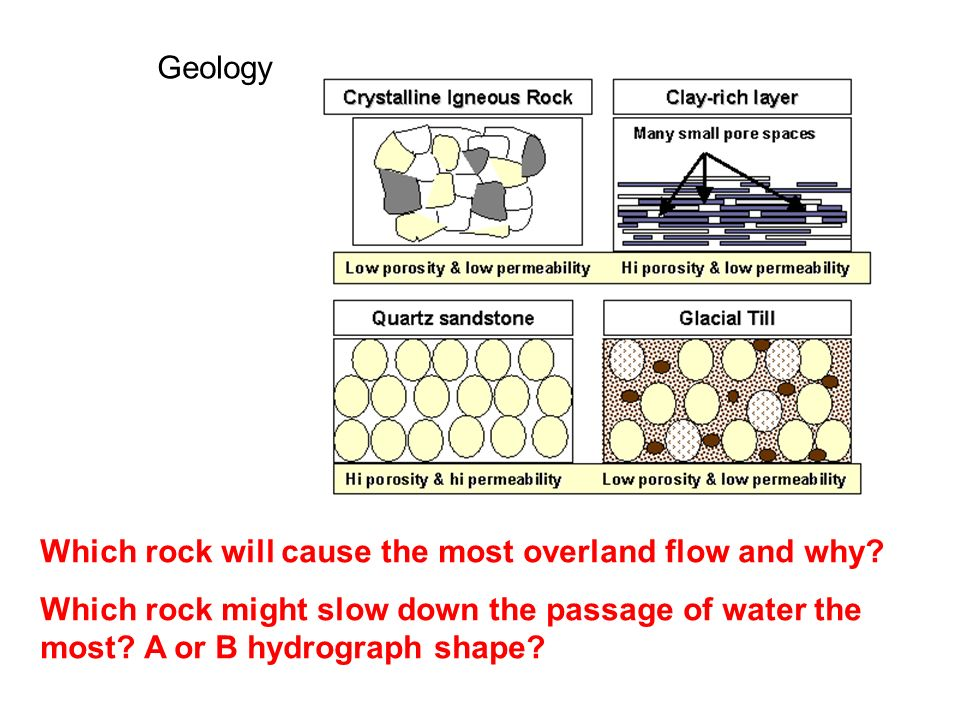 Geology Which rock will cause the most overland flow and why.