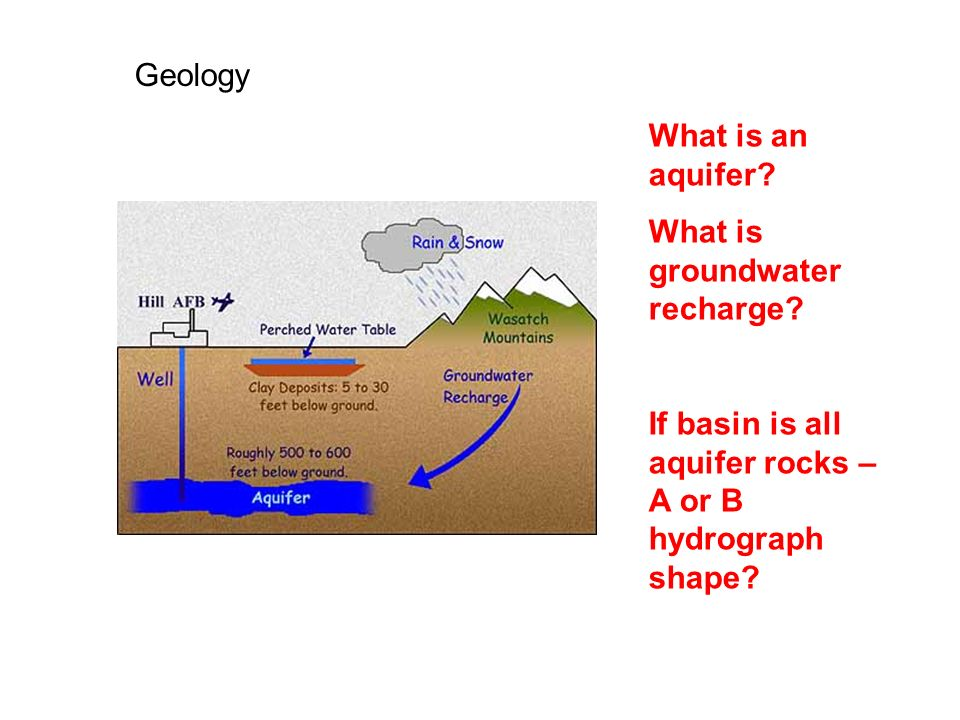 Geology What is an aquifer. What is groundwater recharge.