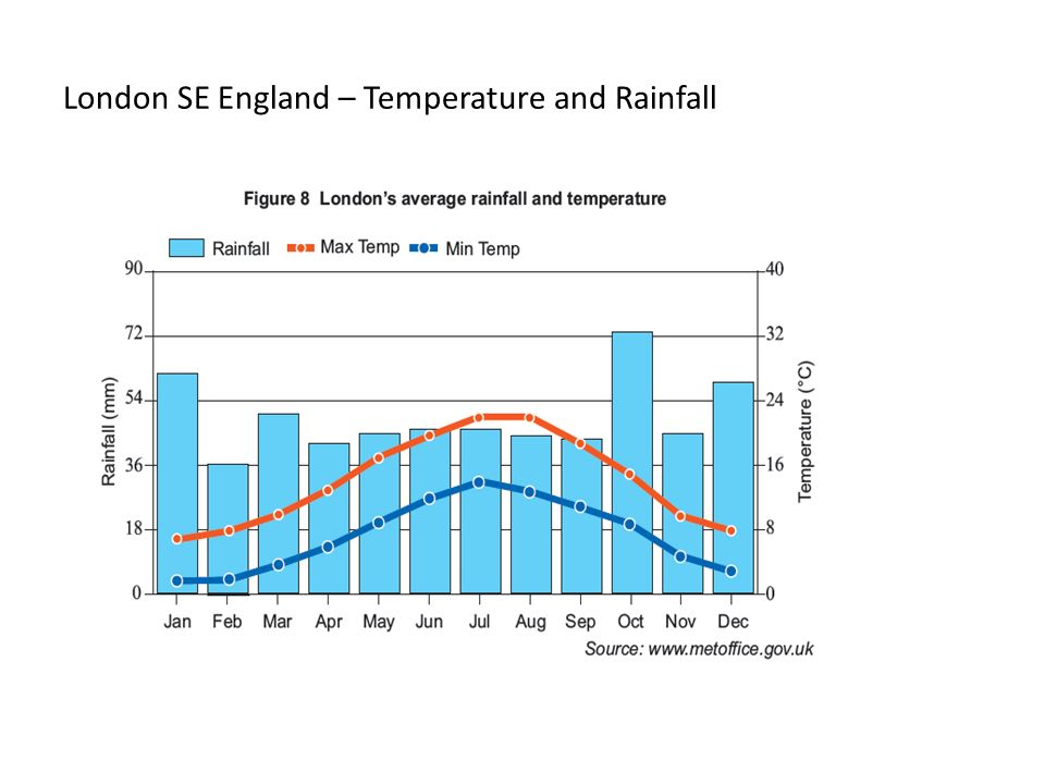 London SE England – Temperature and Rainfall