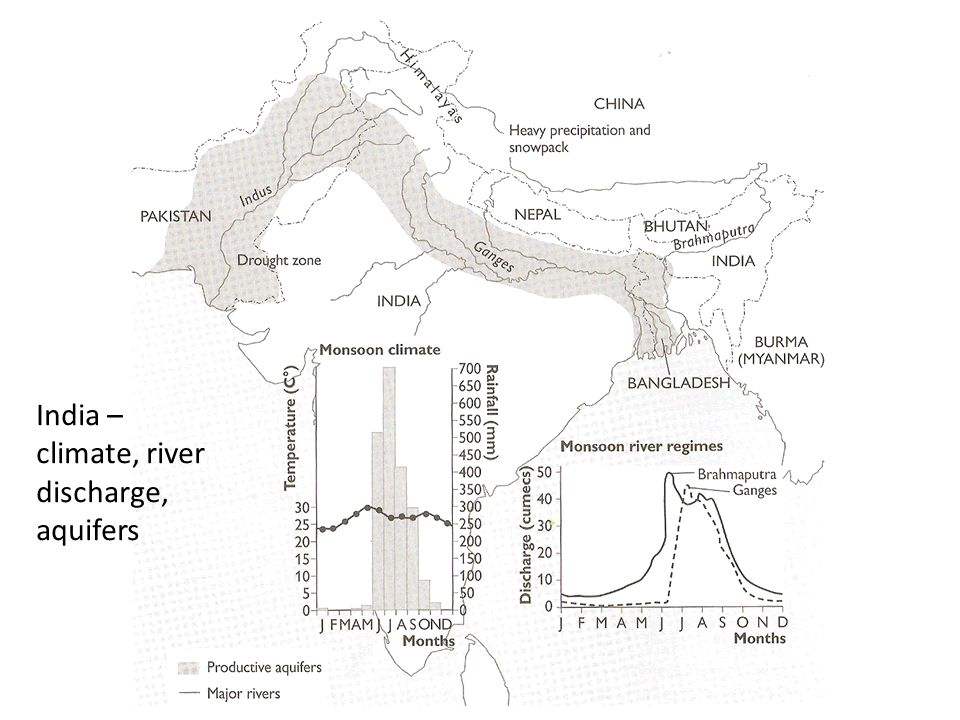 India – climate, river discharge, aquifers