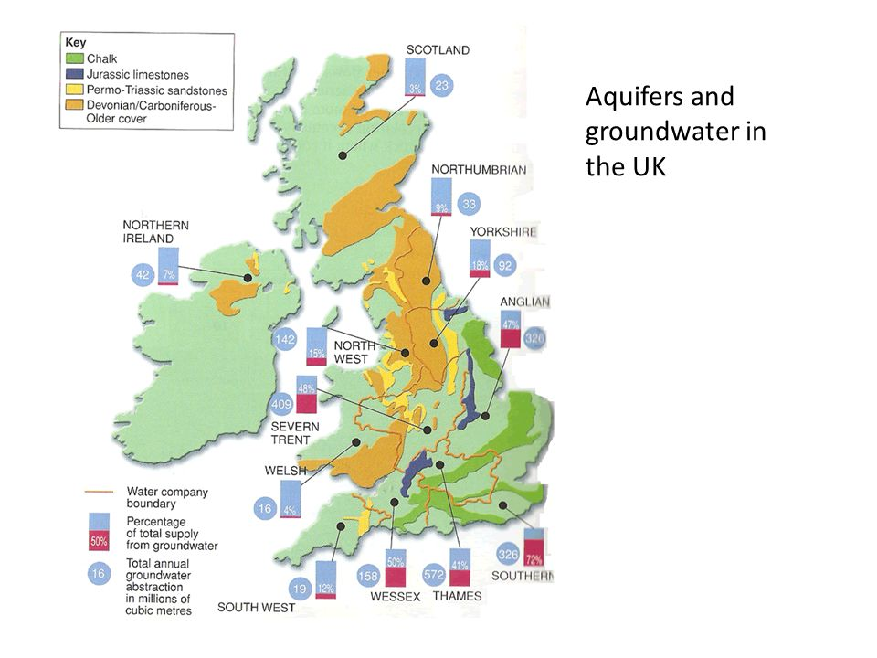 Aquifers and groundwater in the UK