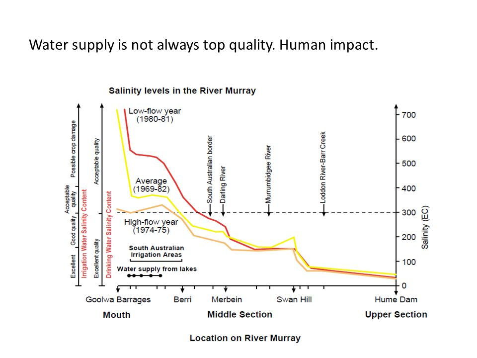 Water supply is not always top quality. Human impact.