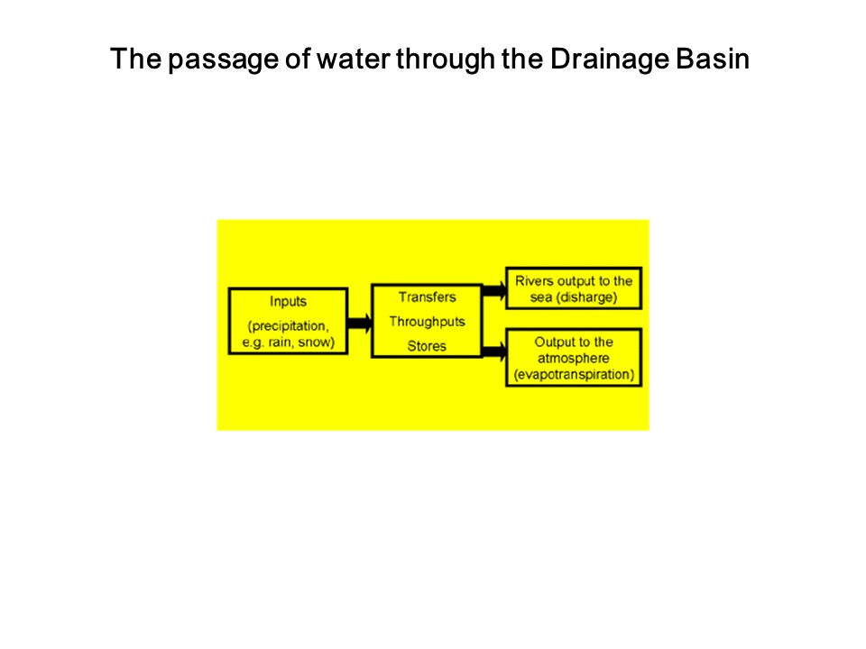 The passage of water through the Drainage Basin