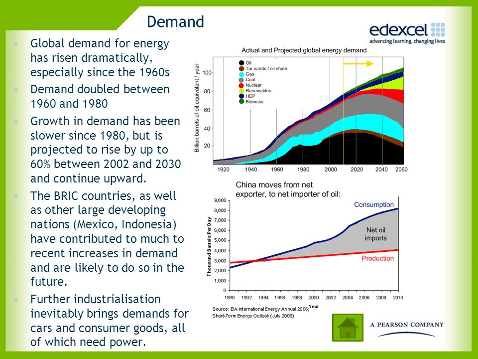 Demand Global demand for energy has risen dramatically, especially since the 1960s. Demand doubled between 1960 and 1980.