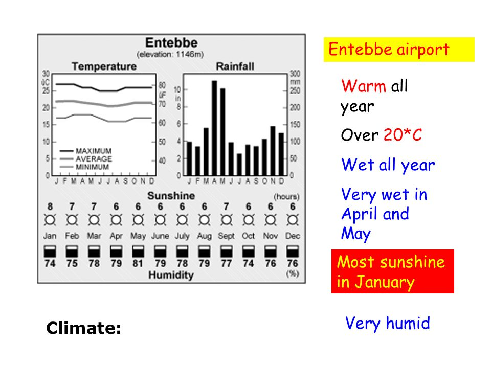 Entebbe airport Warm all year. Over 20*C. Wet all year. Very wet in April and May. Most sunshine in January.