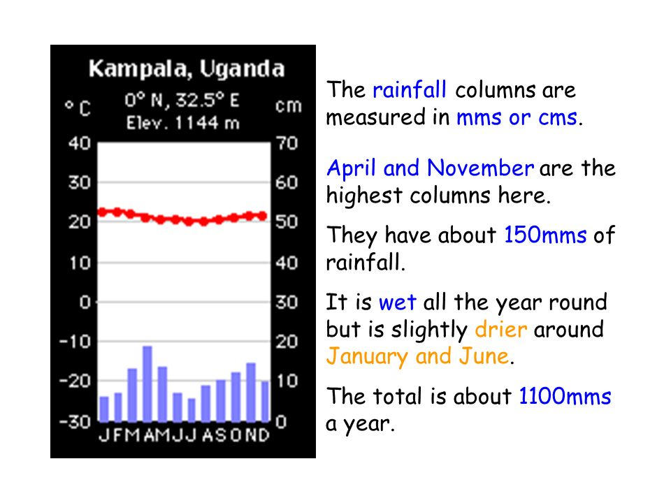 The rainfall columns are measured in mms or cms.
