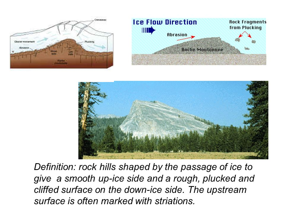 Definition: rock hills shaped by the passage of ice to give a smooth up-ice side and a rough, plucked and cliffed surface on the down-ice side.