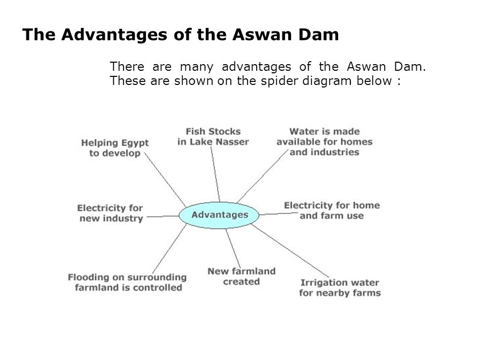 The Advantages of the Aswan Dam