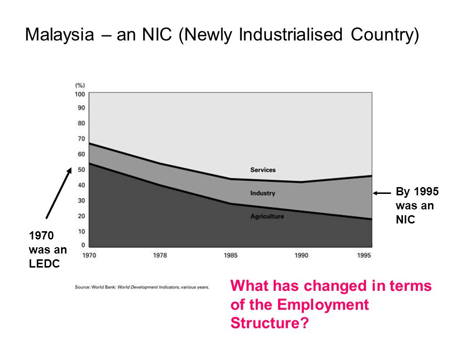 Malaysia – an NIC (Newly Industrialised Country)