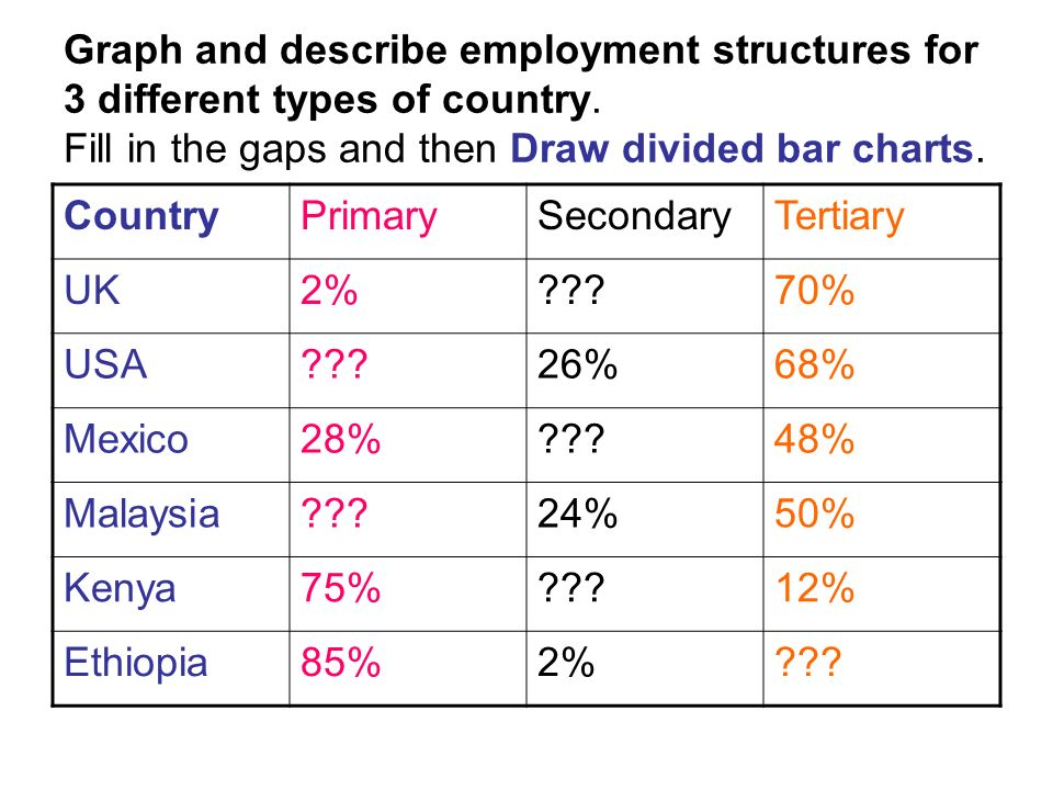 Graph and describe employment structures for 3 different types of country. Fill in the gaps and then Draw divided bar charts.