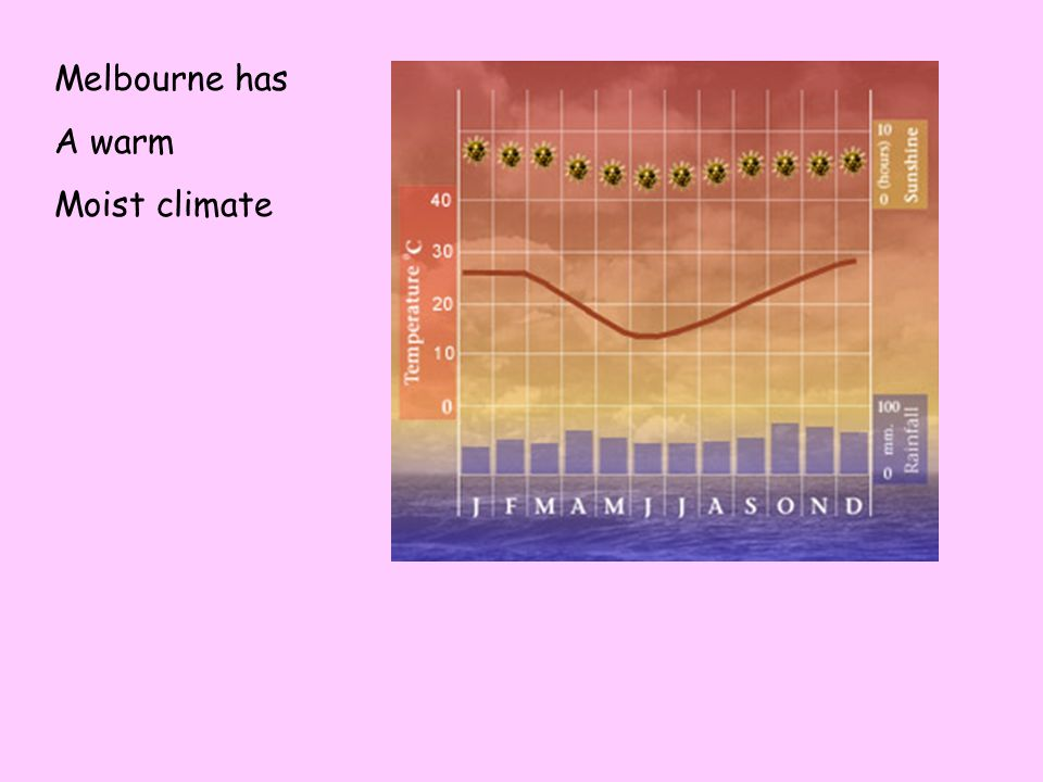 Melbourne has A warm Moist climate