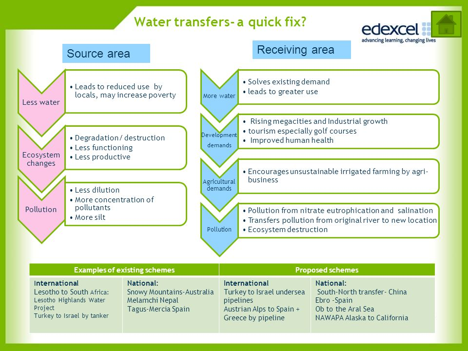 Water transfers- a quick fix