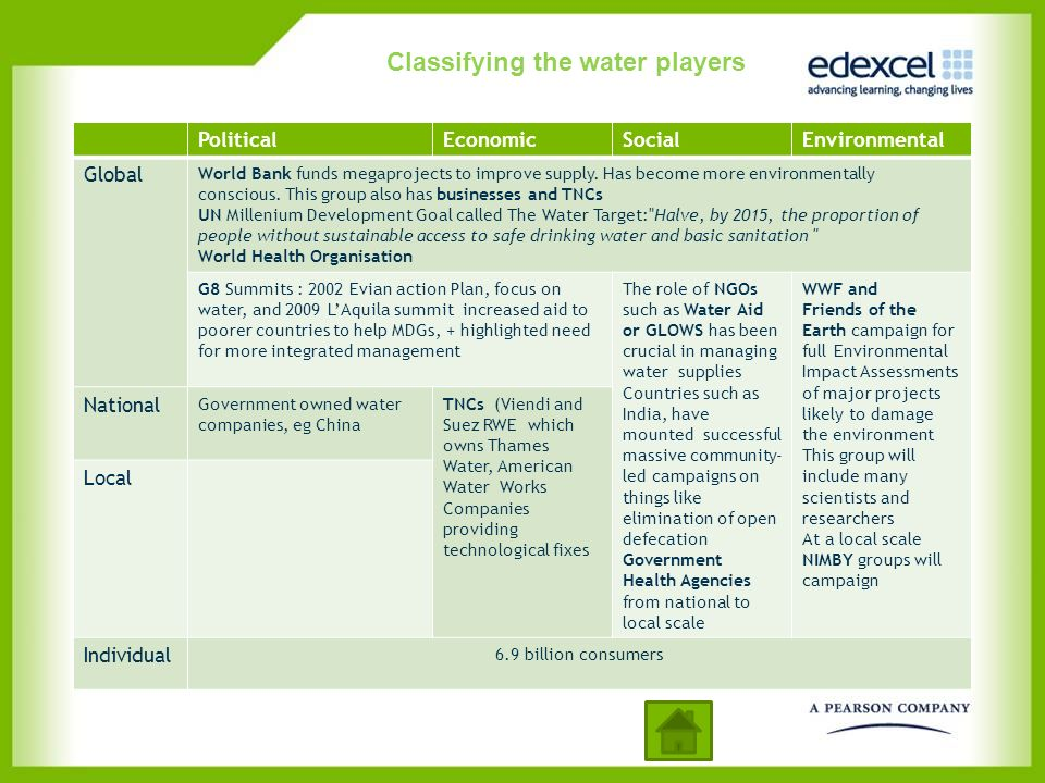 Classifying the water players