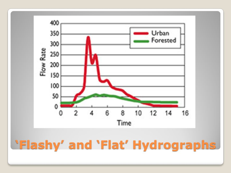 'Flashy' and 'Flat' Hydrographs