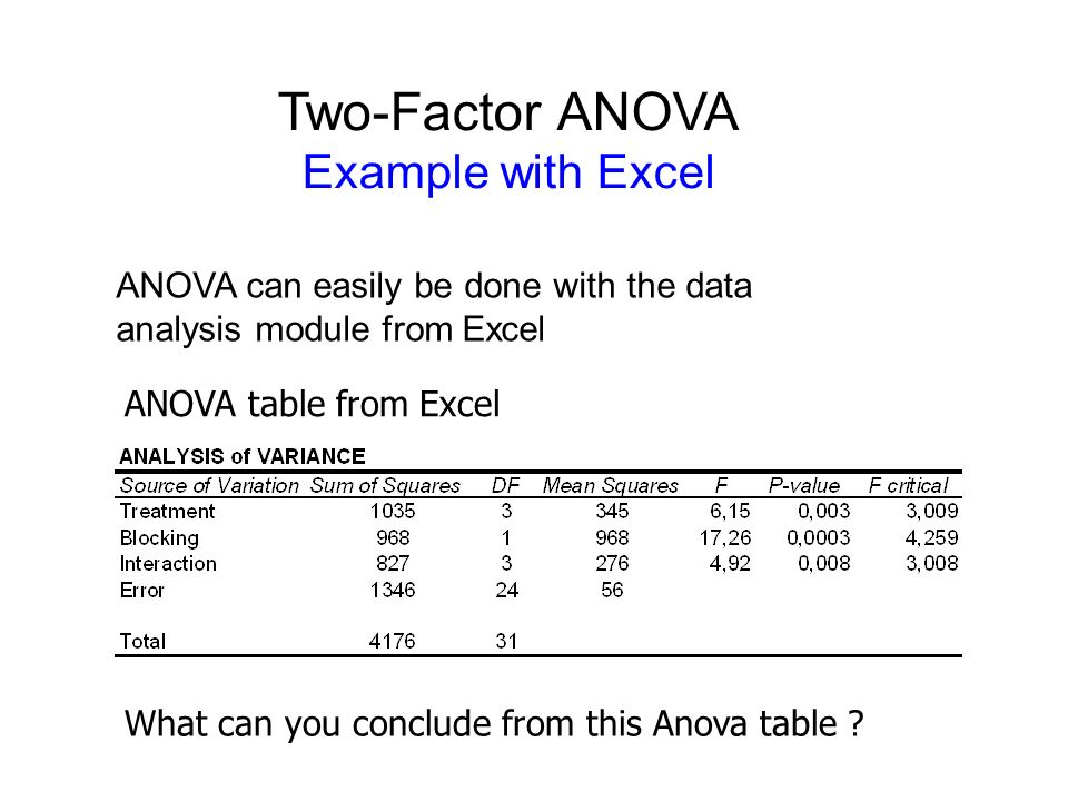 how to make anova table in excel