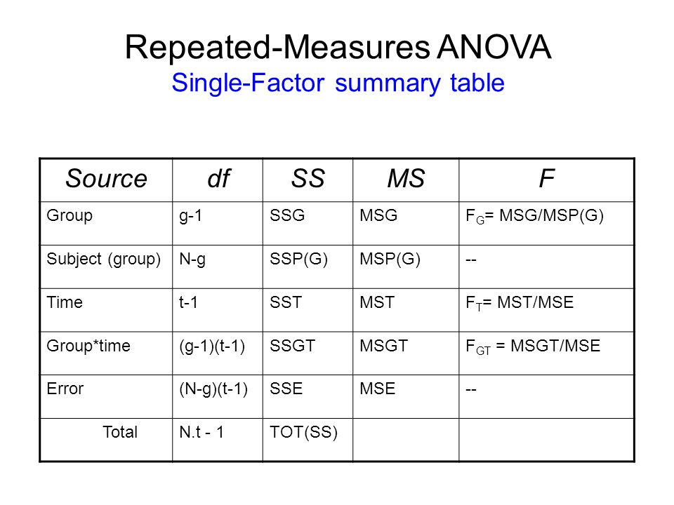 Advanced statistics for interventional cardiologists ppt for 1 way anova table