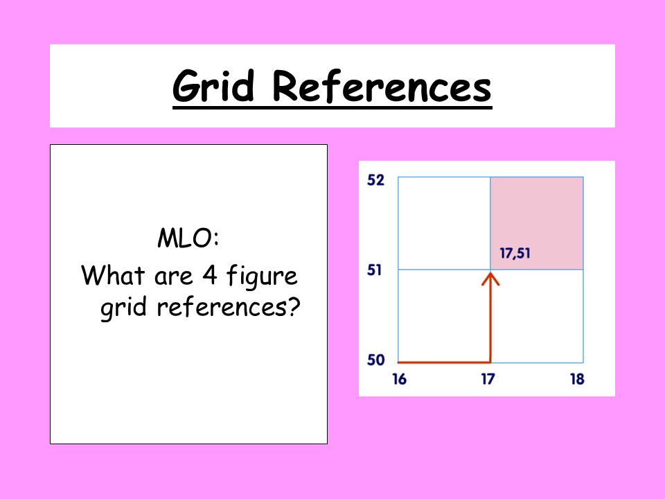 What are 4 figure grid references