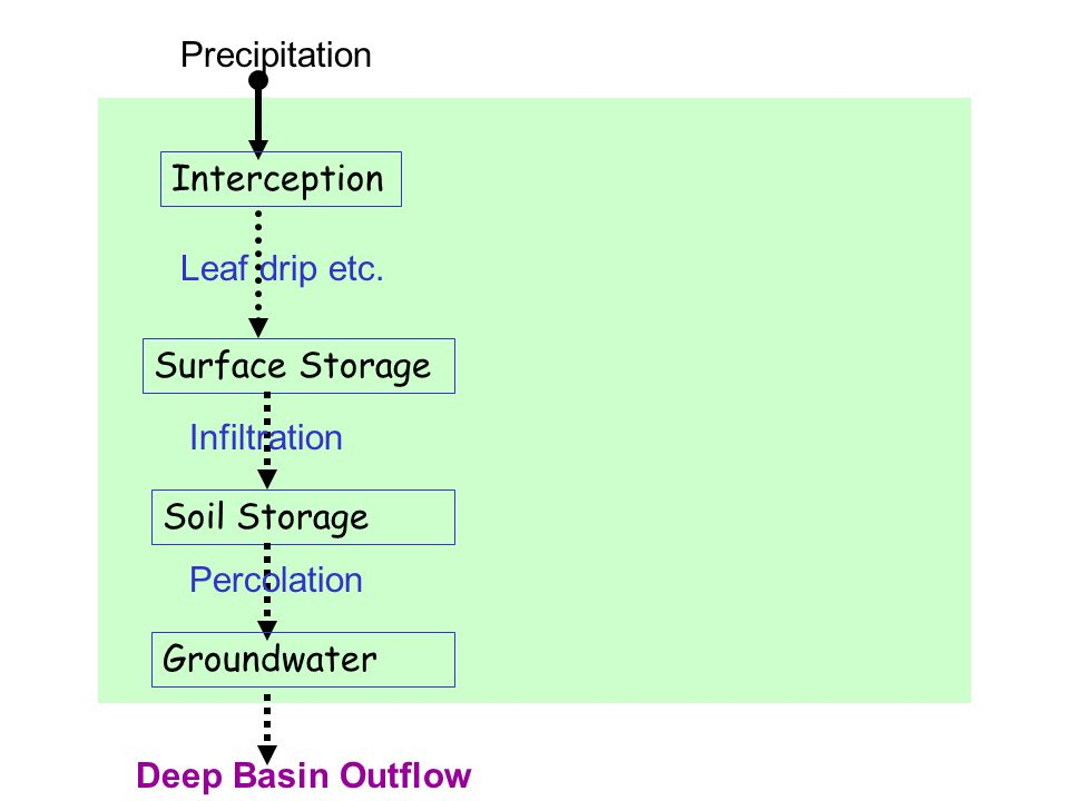Precipitation Interception. Leaf drip etc. Surface Storage. Infiltration. Soil Storage. Percolation.