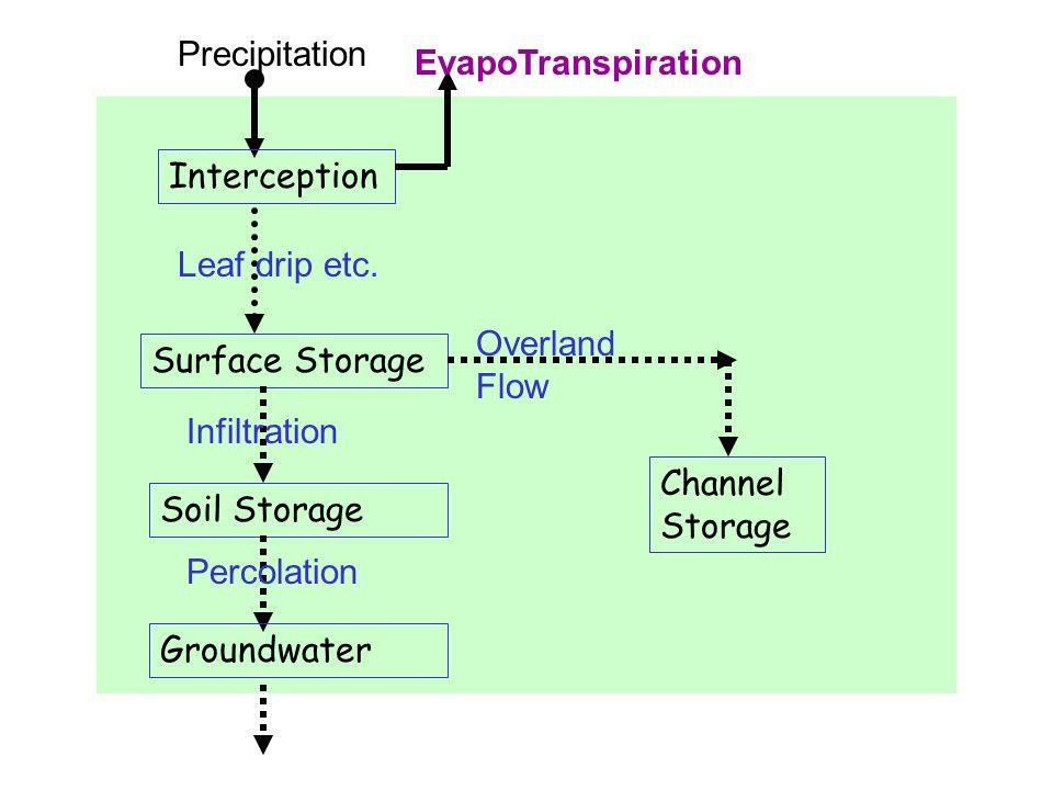 Precipitation EvapoTranspiration. Interception. Leaf drip etc. Overland Flow. Surface Storage. Infiltration.